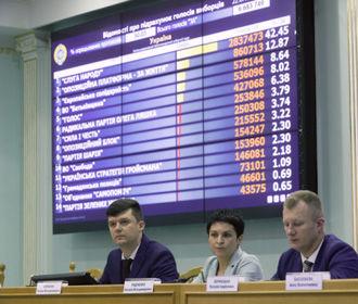 ЦИК осталось принять оригинальные протоколы об итогах голосования с 2 ОИК