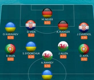 Трое украинцев вошли в символическую сборную худших футболистов Евро-2020